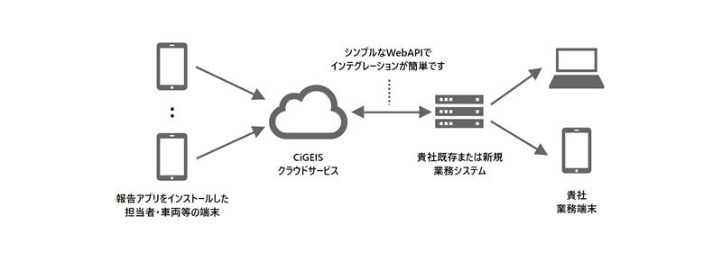 位置情報管理アプリ