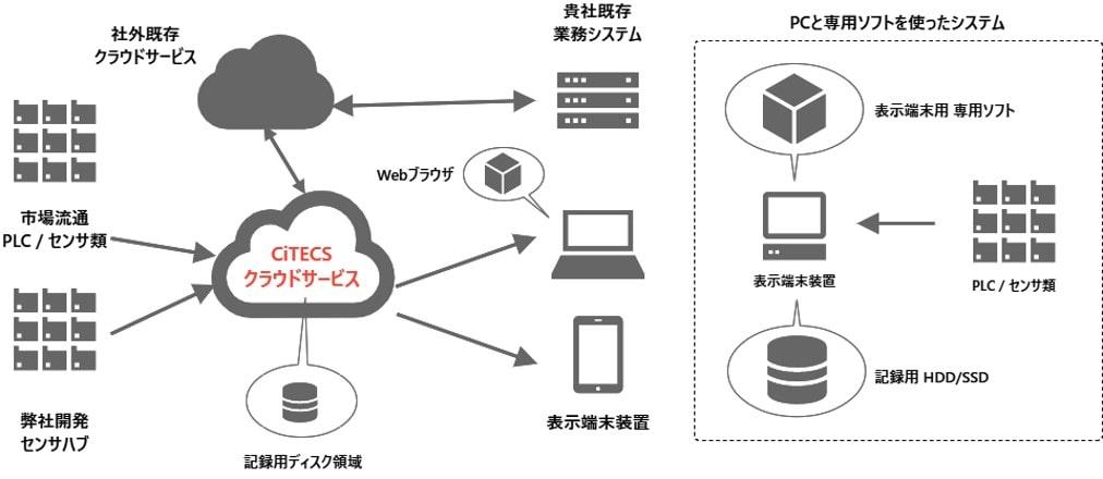 IoTシステム図